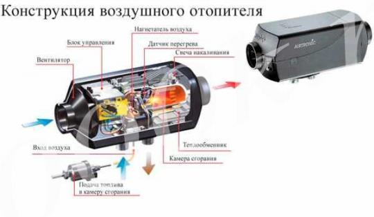 Автономный отопитель 12в 5КВт с полным установочным комплектом.